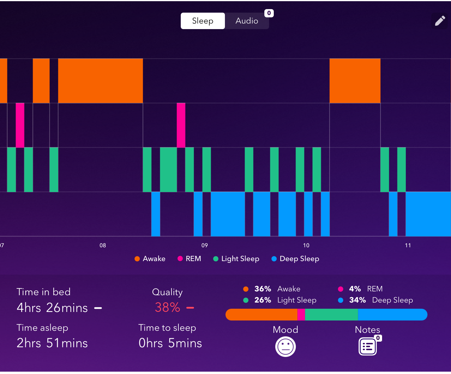 Søvntyper inddelt efter farver med Pillow