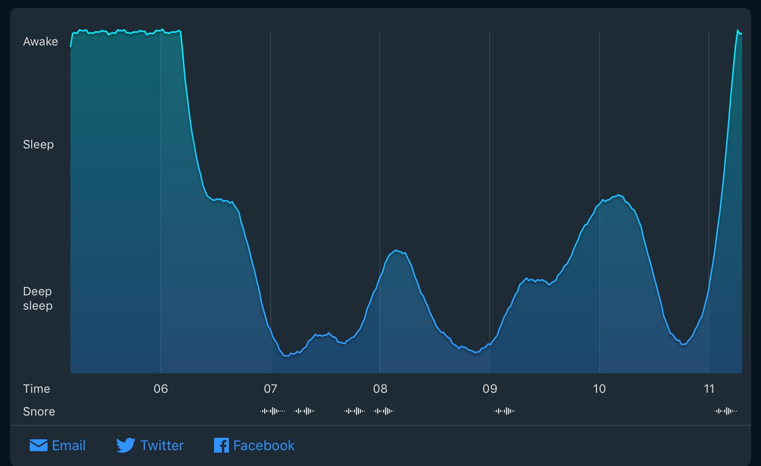 Kurvegraf over din natlige soveaktivitet med SleepCycle